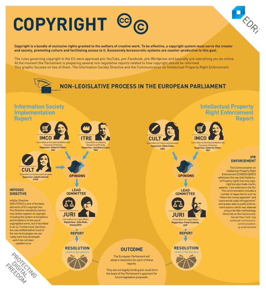 Copyright_EP_process