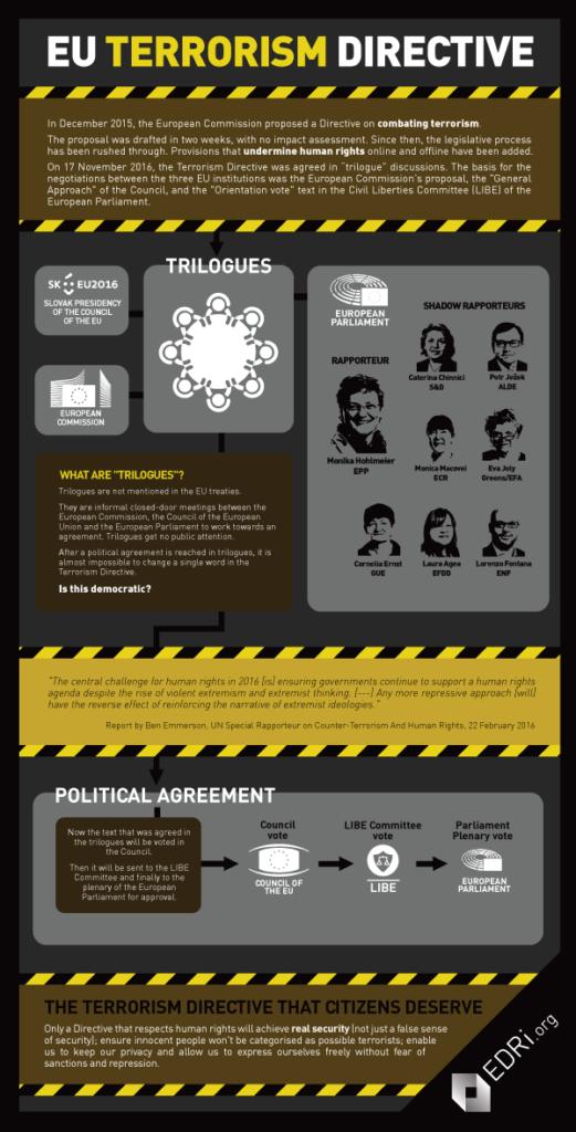 terrorism_directive_process