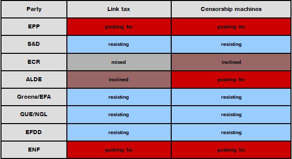 EU Member States agree on monitoring & filtering of internet uploads