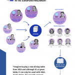 Infographic of the legislative process of the Digital Markets Act
