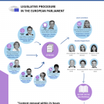 This infographic details the legislative process of the Digital Services Act